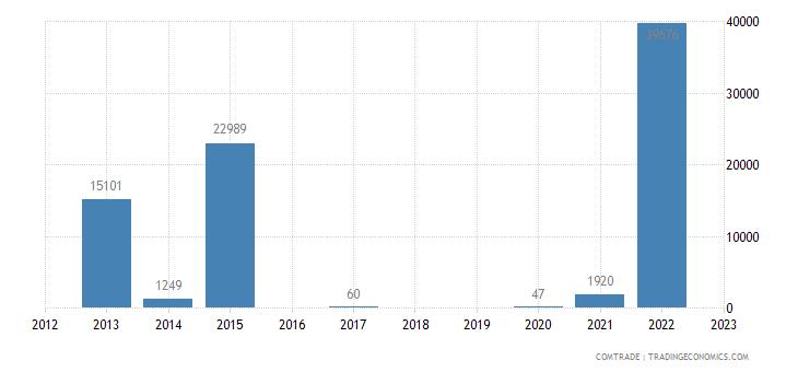 philippines exports equatorial guinea