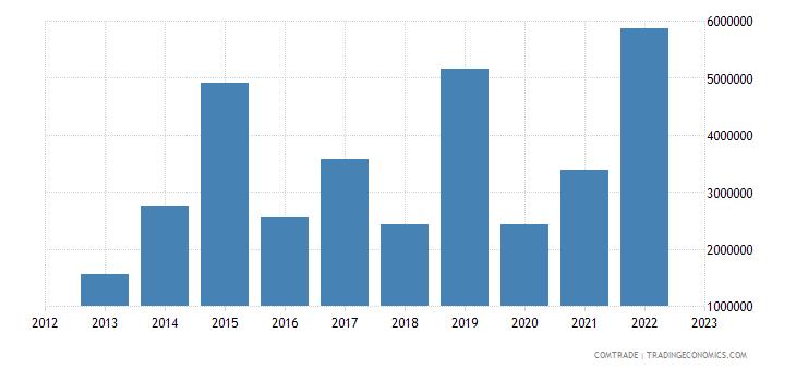 philippines exports estonia