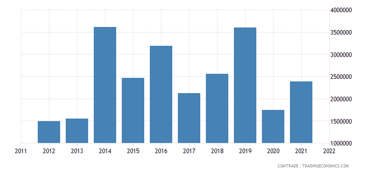philippines exports ethiopia