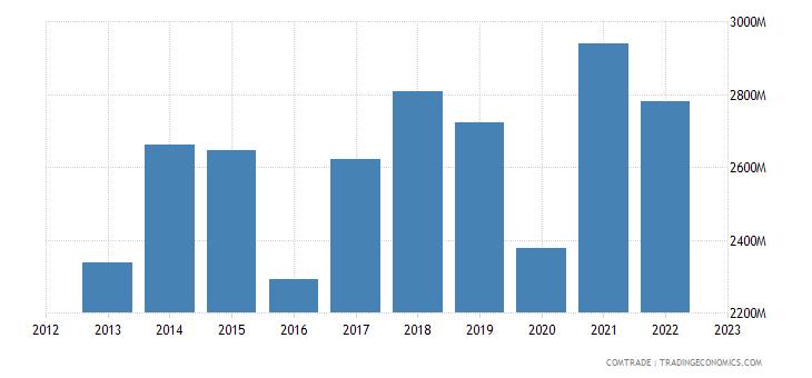philippines exports germany