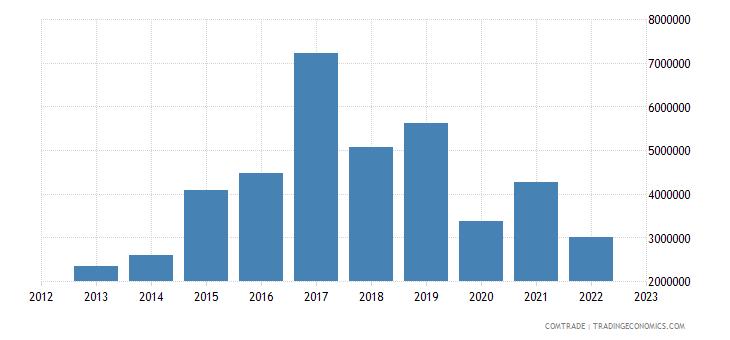 philippines exports ghana