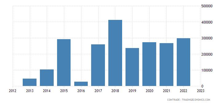 philippines exports haiti