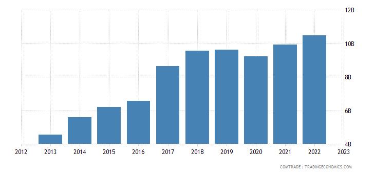 philippines exports hong kong