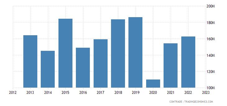 philippines exports hungary