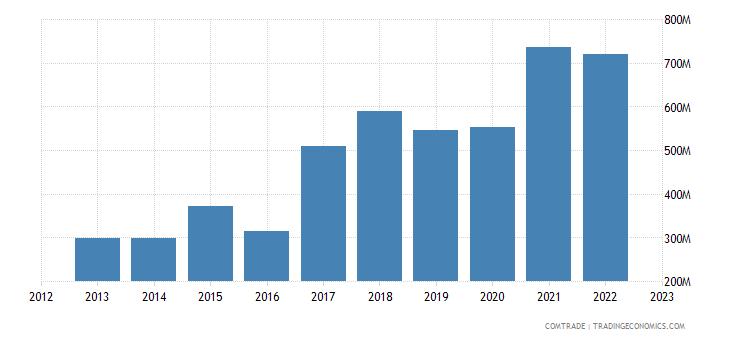 philippines exports india