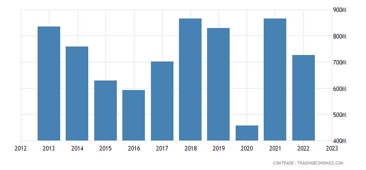 philippines exports indonesia