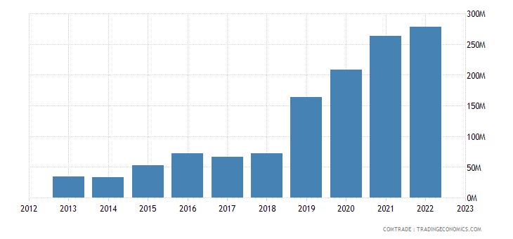 philippines exports ireland