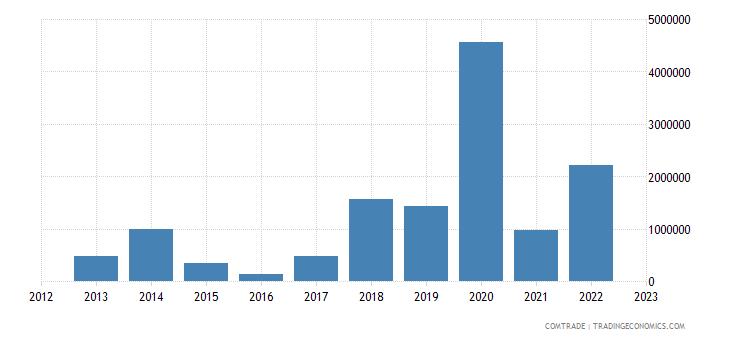 philippines exports kazakhstan