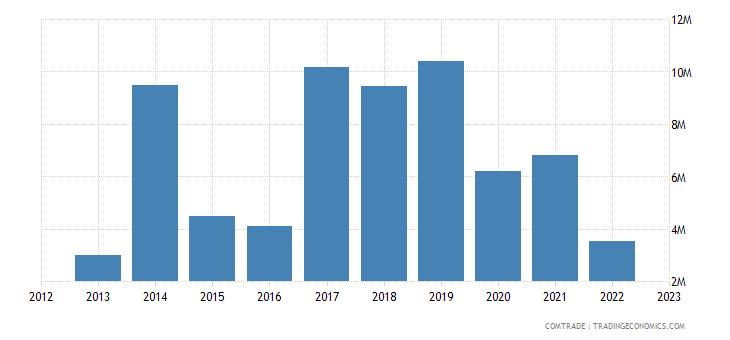 philippines exports kenya