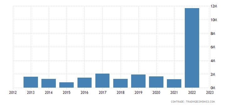philippines exports latvia