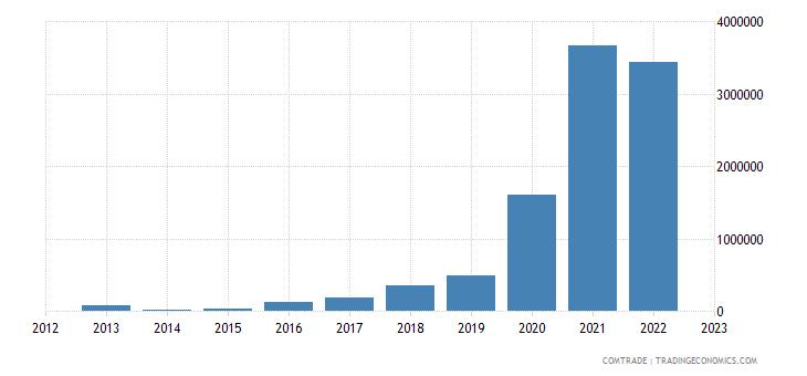 philippines exports macedonia