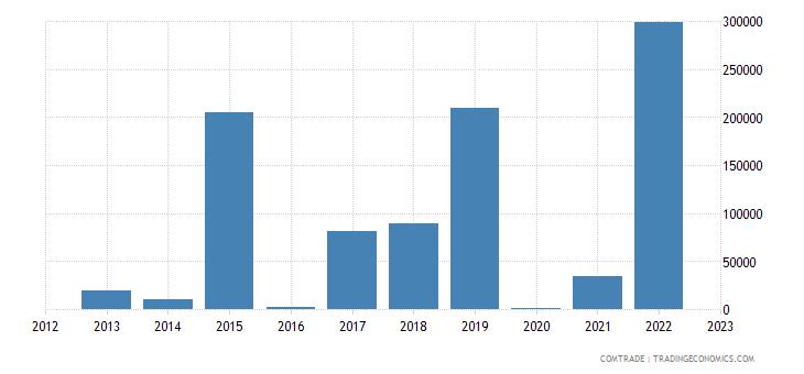 philippines exports madagascar