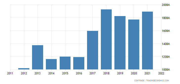 philippines exports malaysia