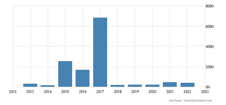 philippines exports malta