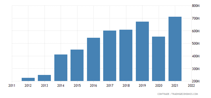 philippines exports mexico