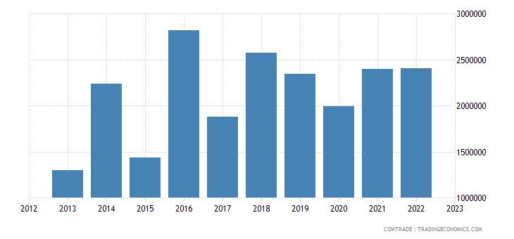 philippines exports mongolia