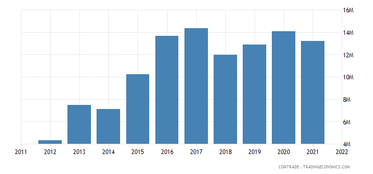 philippines exports morocco