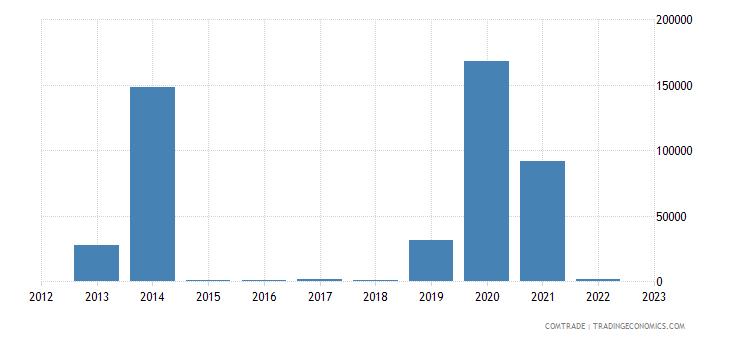 philippines exports namibia