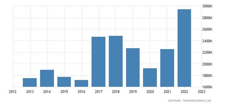 philippines exports netherlands