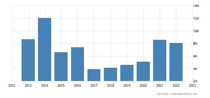 philippines exports nigeria