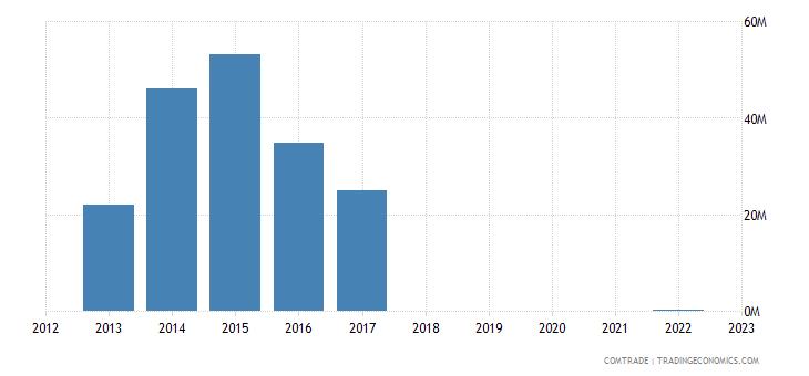 philippines exports north korea