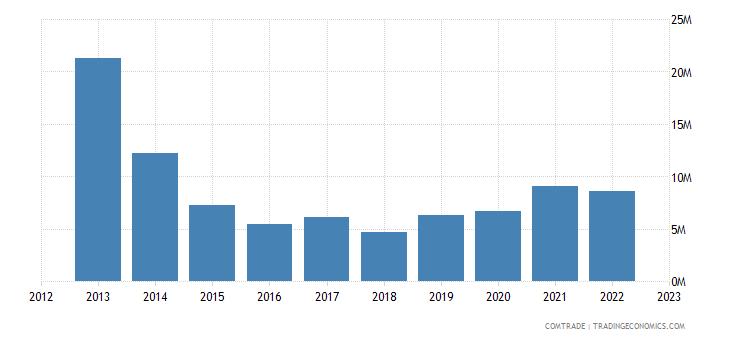 philippines exports norway