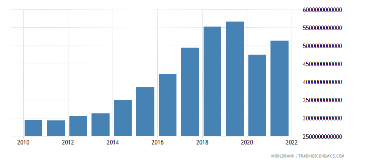 philippines exports of goods and services constant lcu wb data