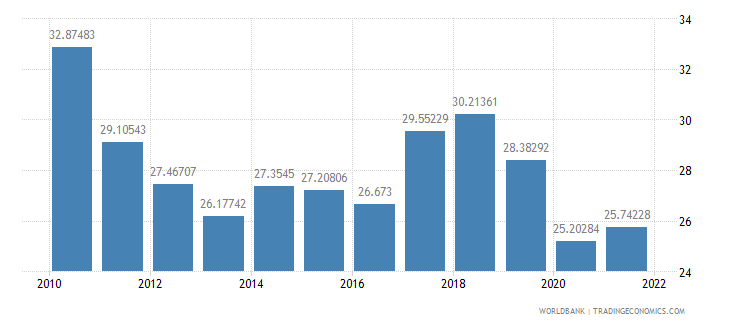 philippines exports of goods and services percent of gdp wb data