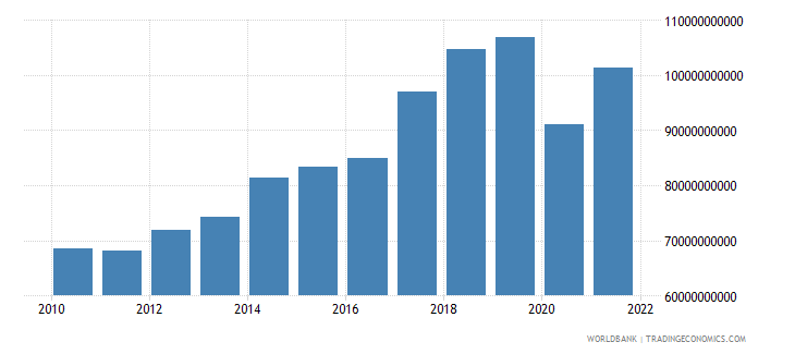 philippines exports of goods and services us dollar wb data