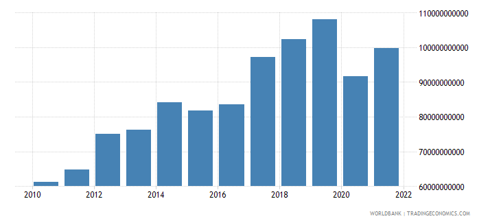 philippines exports of goods services and income bop us dollar wb data