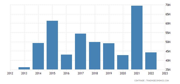 philippines exports pakistan