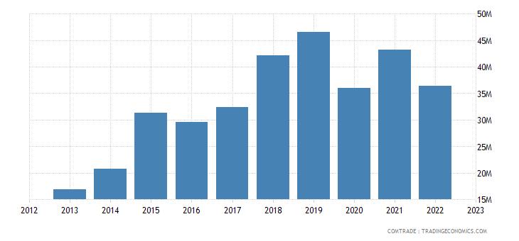 philippines exports peru