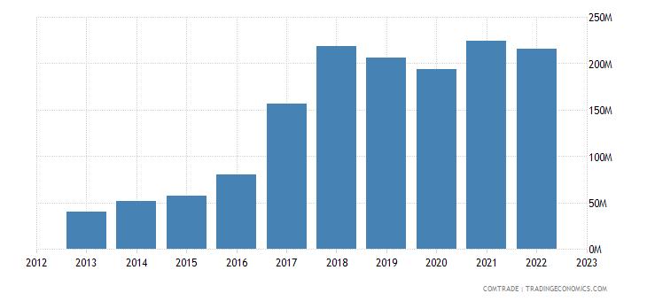 philippines exports poland