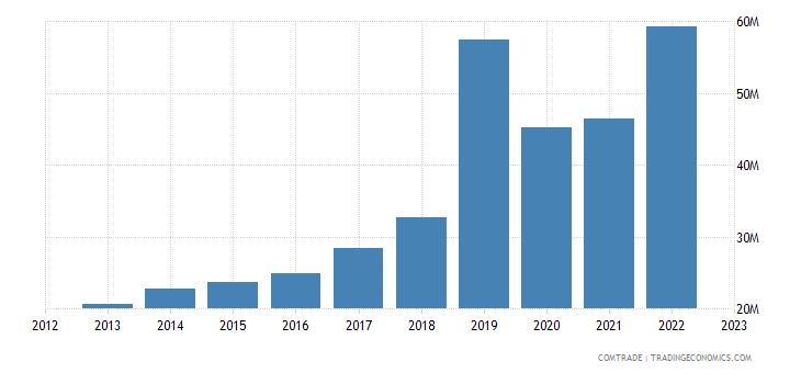 philippines exports qatar