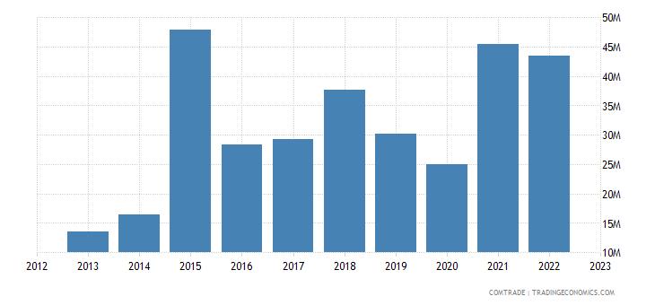 philippines exports romania