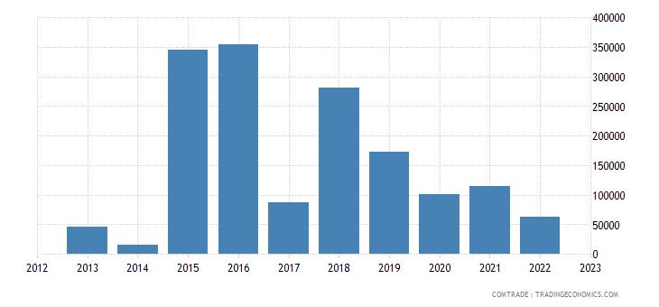 philippines exports rwanda
