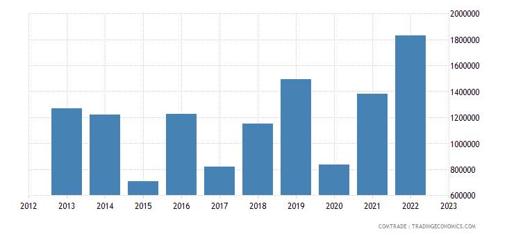 philippines exports samoa