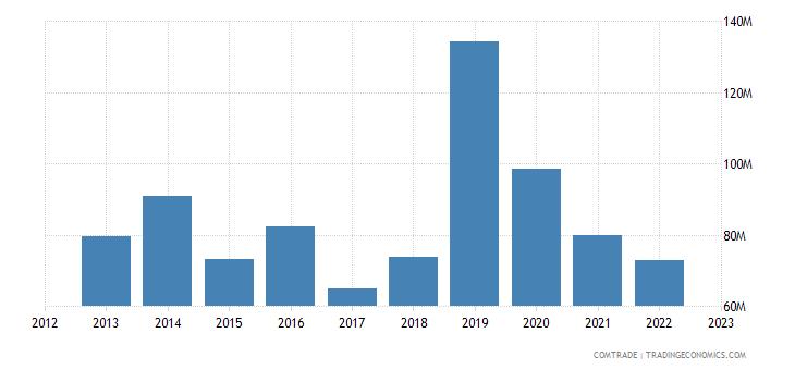 philippines exports saudi arabia