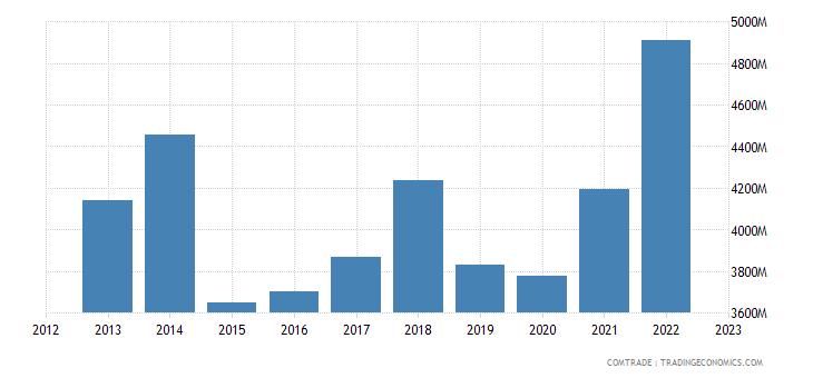 philippines exports singapore