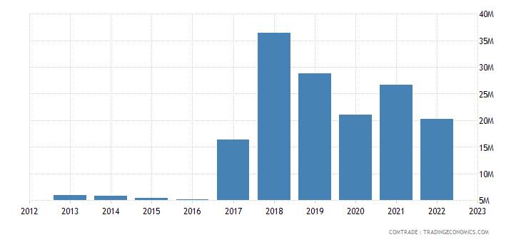 philippines exports slovakia
