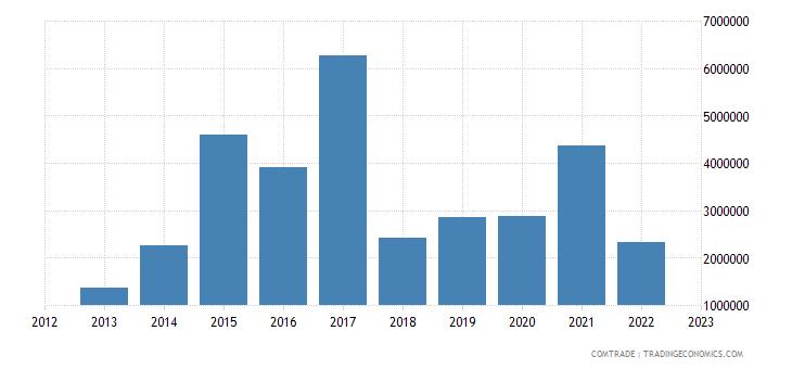 philippines exports slovenia