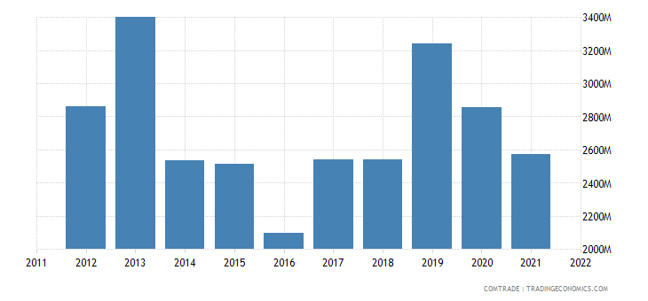philippines exports south korea
