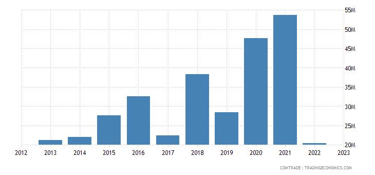 philippines exports sri lanka