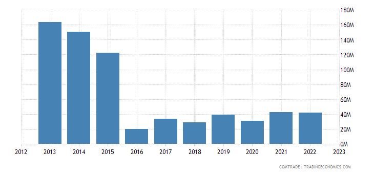 philippines exports sweden