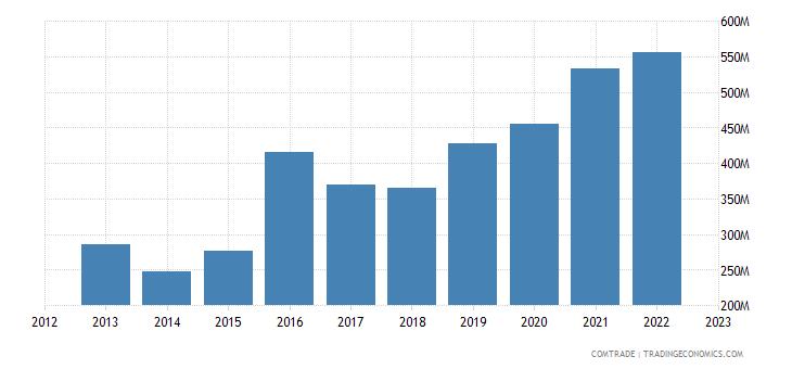 philippines exports switzerland