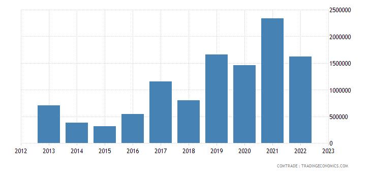 philippines exports tanzania