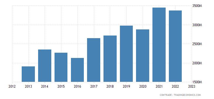 philippines exports thailand