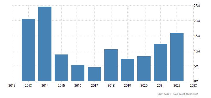 philippines exports tunisia