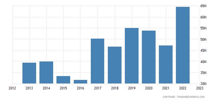 philippines exports turkey