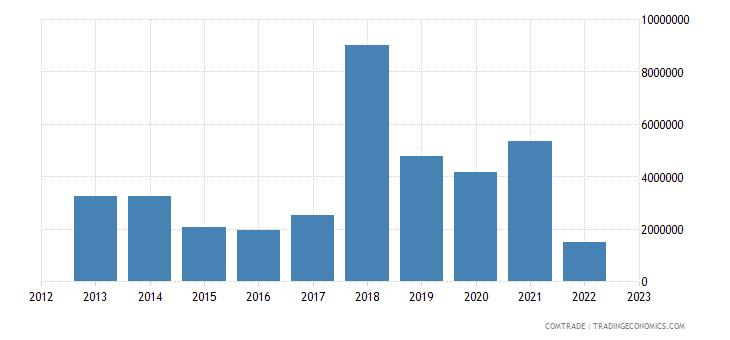 philippines exports ukraine